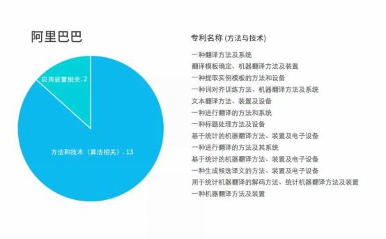 我查了下机器翻译专利的申请量,于是有了些思考840.jpg