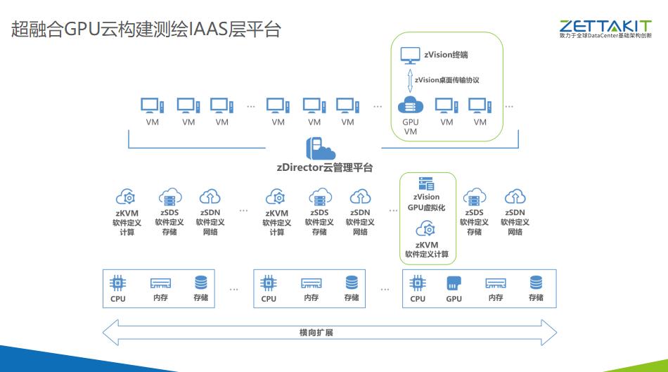 超融合GPU云加速测绘信息化升级 ZETTAKIT泽塔云成行业领军者