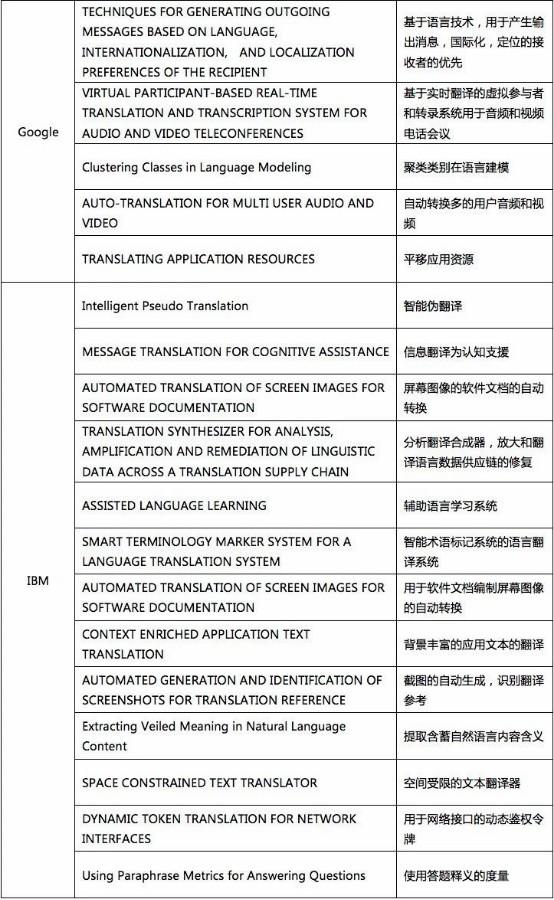 我查了下机器翻译专利的申请量,于是有了些思考1163.jpg