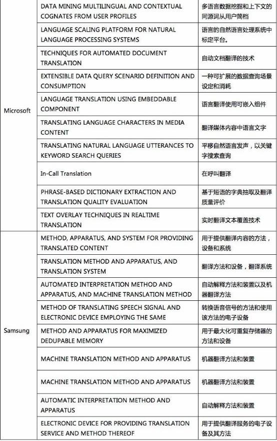 我查了下机器翻译专利的申请量,于是有了些思考1170.jpg