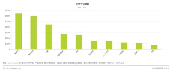 8月移动视频市场:爱奇艺月独立设备数达6.44亿台 稳居行业第一