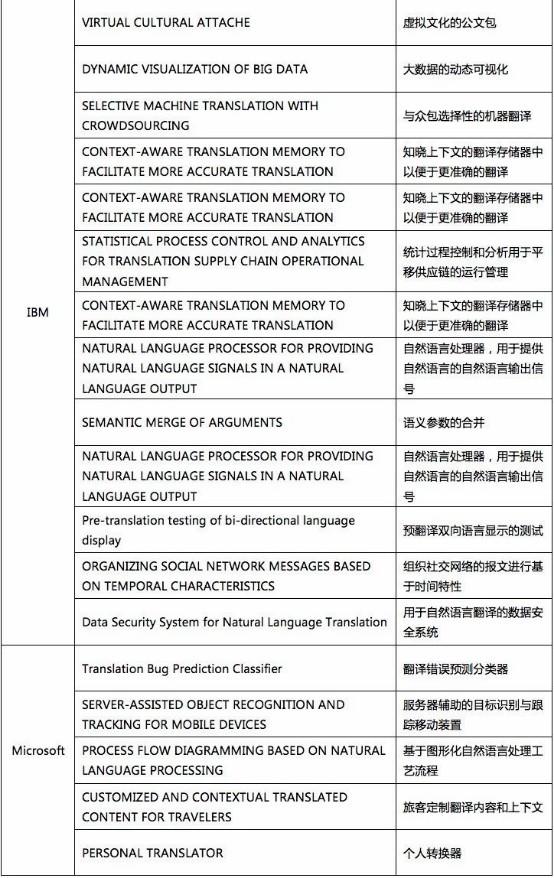 我查了下机器翻译专利的申请量,于是有了些思考1167.jpg