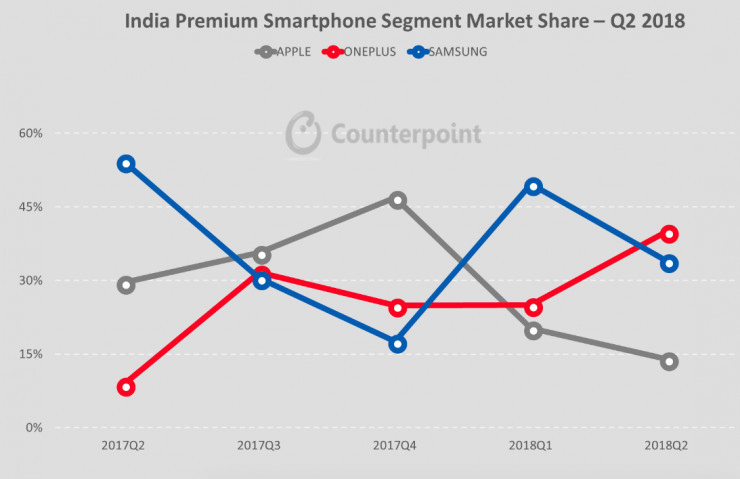 印度高端市场 Q2 第一,一加有着什么样的底气?