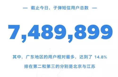 子弹短信上线一个月用户突破748万 你是其中之一吗?