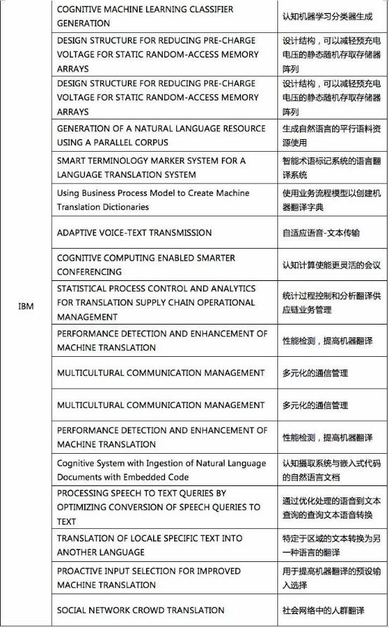 我查了下机器翻译专利的申请量,于是有了些思考1165.jpg