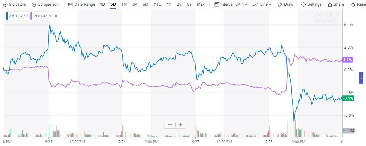 英特尔反驳质疑称10nm量产没问题 对手AMD大跌8%