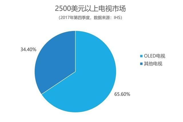 消费升级 OLED电视市场进入快速发展期