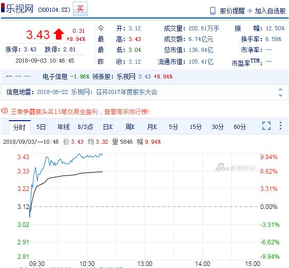 腾讯京东成乐融致新新晋股东 乐视网盘中涨超9%