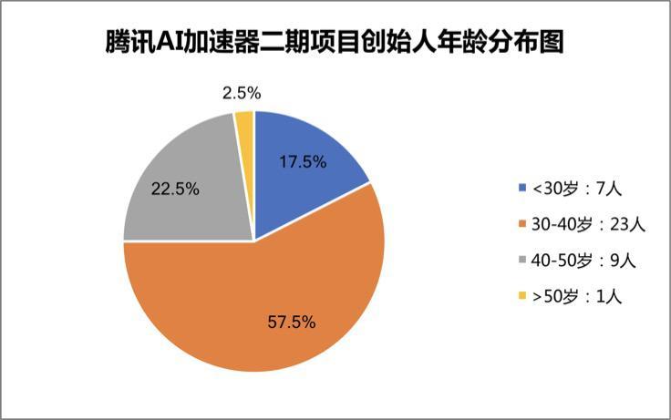腾讯AI加速器二期90后、女性成员亮眼,北京深圳成员过半