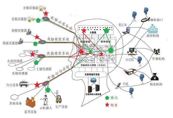 一张图看懂腾讯第三次战略升级