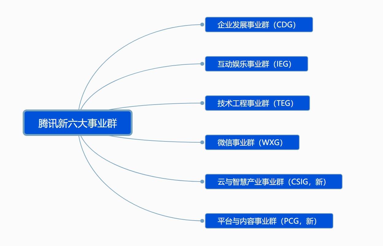 腾讯架构大调整玄机:撤销移动互联网事业群,押注产业互联网