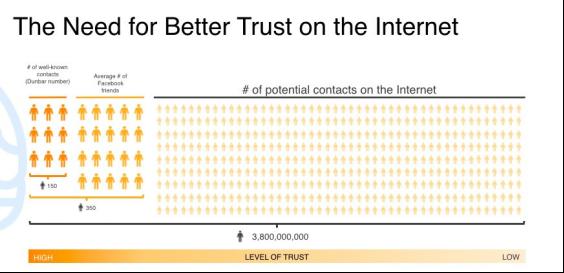 LinkedIn&Hub 创始人 Eric Ly:区块链正在塑造一个更加互信的互