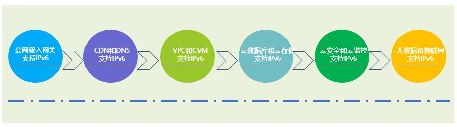 厚积薄发,看腾讯云如何快速从IPv4向IPv6演进?