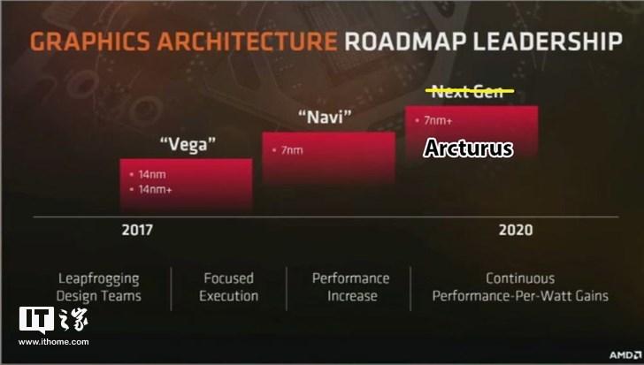 """基于7nm AMD RX680系列或将搭载""""Arcturus""""构架"""