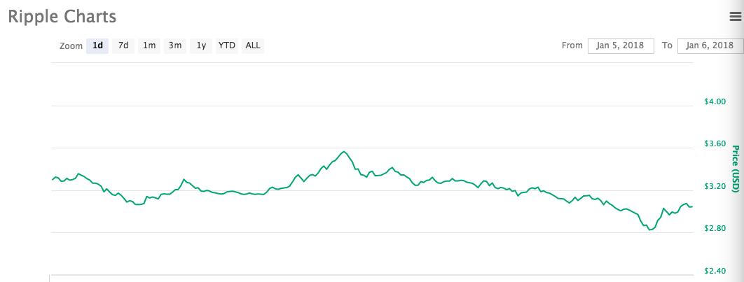 今年最火数字货币终于开跌了!瑞波币大跌12%