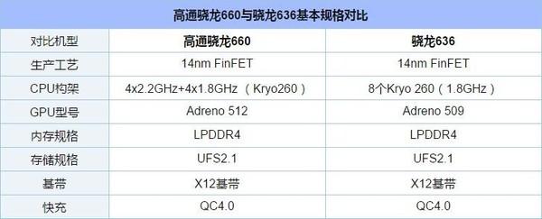 荣耀8X Max骁龙660版即将开售 安兔兔告诉你与骁龙636差多大