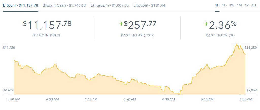 数字货币惨跌了:比特币曾一度跌破10000美元