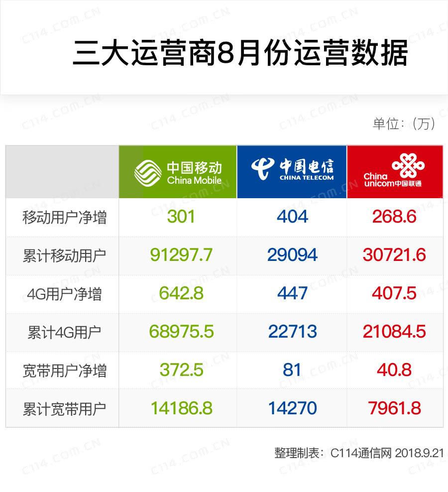 三大运营商8月数据报告:中国移动宽带用户将赶超中国电信