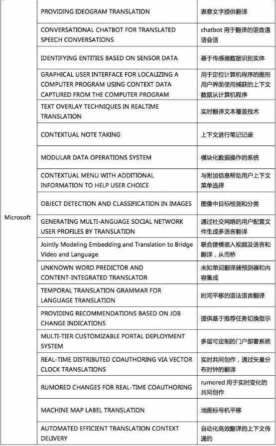 我查了下机器翻译专利的申请量,于是有了些思考1168.jpg