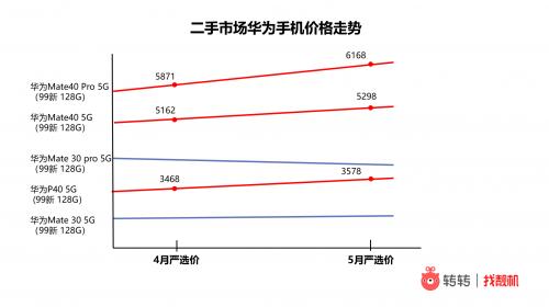 转转手机市场分析:受缺货影响,二手市场P40等部分华为手机涨价