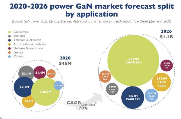 研究机构:氮化镓功率芯片市场年增长率 70%,2026 年将达到 11 亿美元