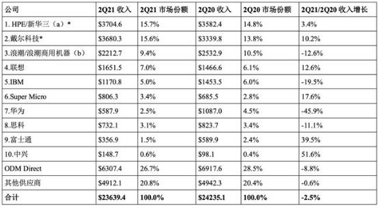 IDC:2021 年 Q2 全球服务器市场收入同比下降 2.5%,华为减少 45.9%
