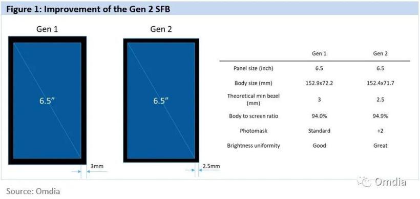 消息称国产智能手机将用上三星显示更窄下边框屏幕,整机边框可降低至 2.5mm,超越 iPhone 12/Pro